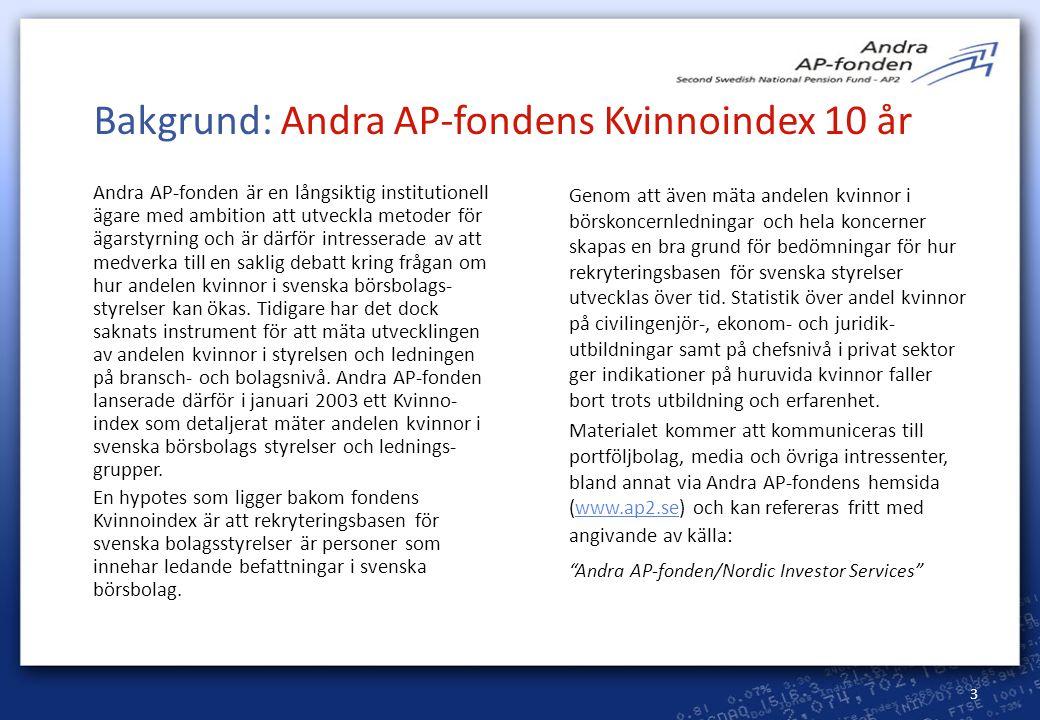 3 Bakgrund: Andra AP-fondens Kvinnoindex 10 år Andra AP-fonden är en långsiktig institutionell ägare med ambition att utveckla metoder för ägarstyrnin
