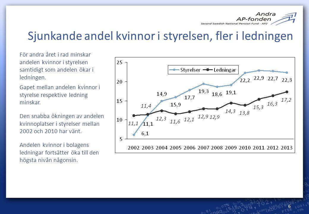 6 För andra året i rad minskar andelen kvinnor i styrelsen samtidigt som andelen ökar i ledningen. Gapet mellan andelen kvinnor i styrelse respektive