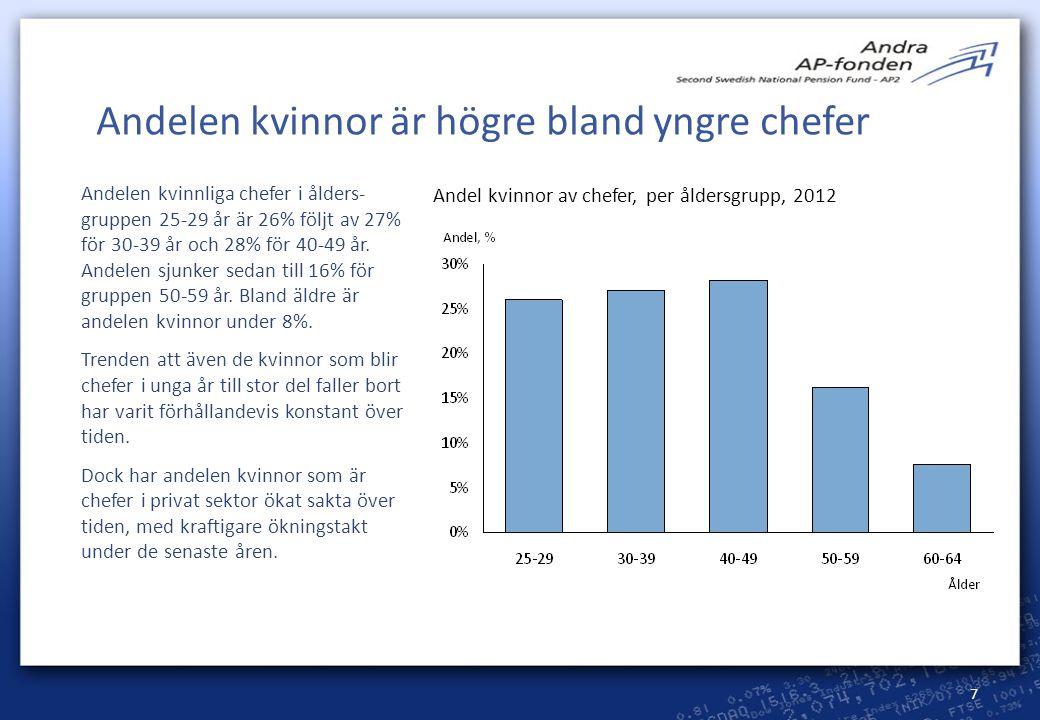 7 Andelen kvinnor är högre bland yngre chefer Andel kvinnor av chefer, per åldersgrupp, 2012 Andelen kvinnliga chefer i ålders- gruppen 25-29 år är 26