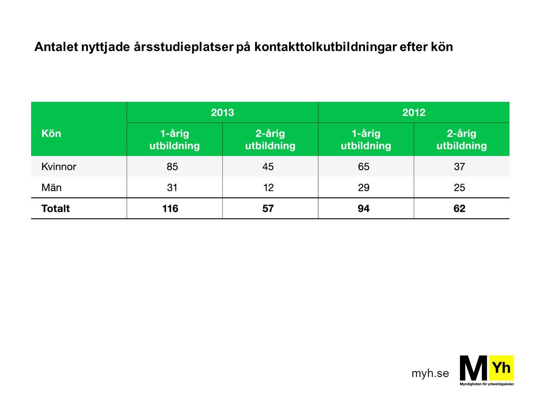 myh.se Antalet nyttjade årsstudieplatser på kontakttolkutbildningar efter kön