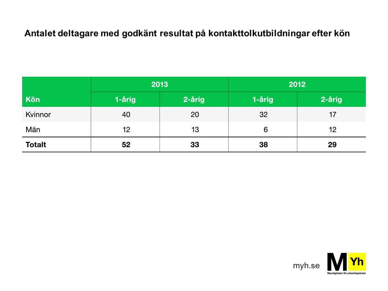 myh.se Antalet deltagare med godkänt resultat på kontakttolkutbildningar efter kön