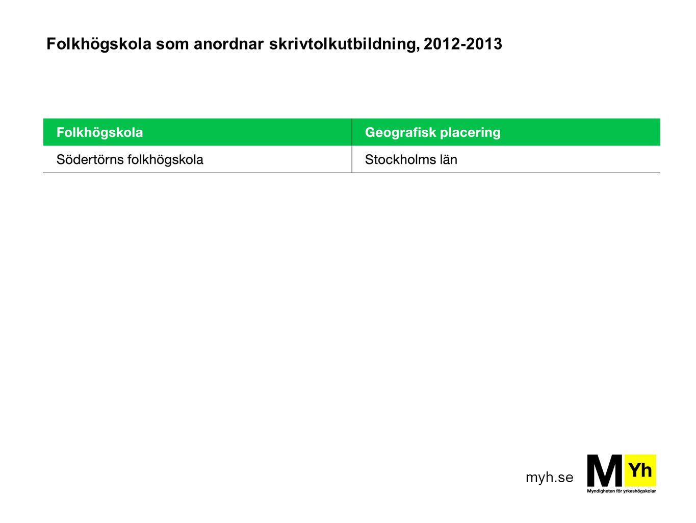 myh.se Folkhögskola som anordnar skrivtolkutbildning, 2012-2013