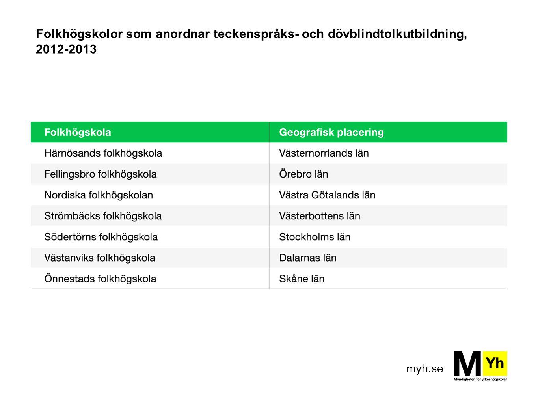 myh.se Folkhögskolor som anordnar teckenspråks- och dövblindtolkutbildning, 2012-2013