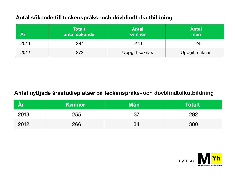 myh.se Antal sökande till teckenspråks- och dövblindtolkutbildning Antal nyttjade årsstudieplatser på teckenspråks- och dövblindtolkutbildning