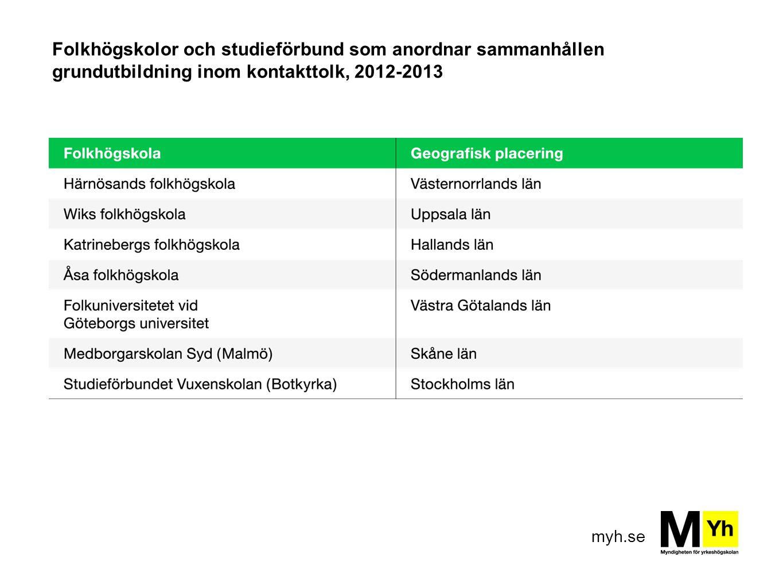 myh.se Folkhögskolor och studieförbund som anordnar sammanhållen grundutbildning inom kontakttolk, 2012-2013