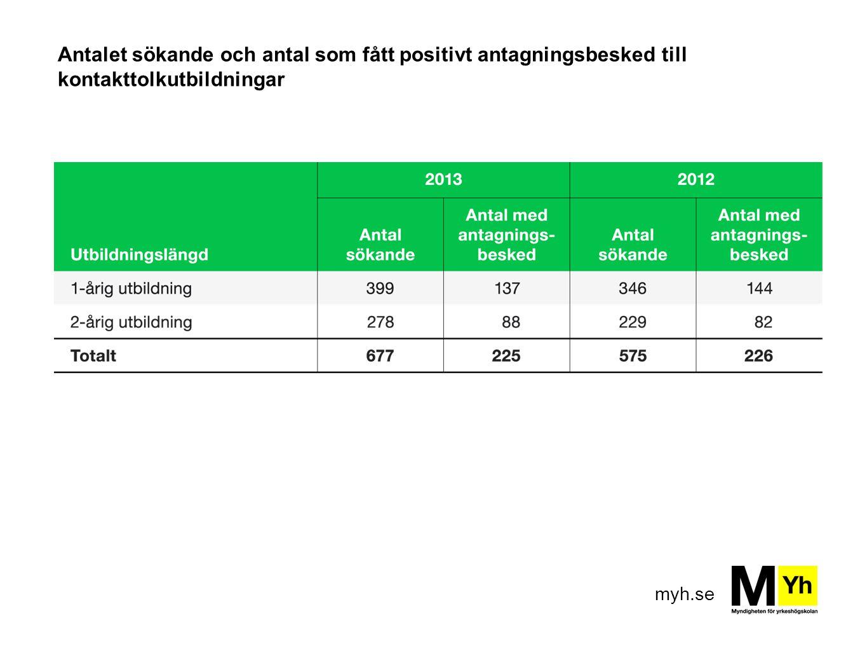 myh.se Antalet sökande och antal som fått positivt antagningsbesked till kontakttolkutbildningar