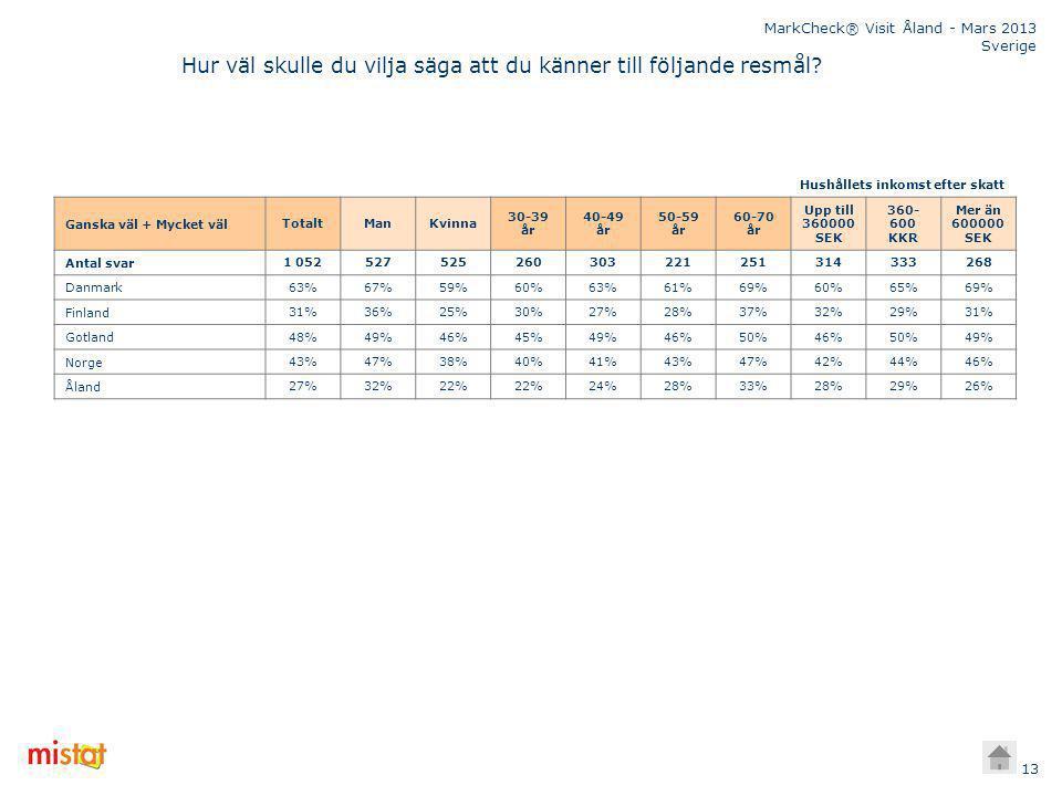MarkCheck® Visit Åland - Mars 2013 Sverige 13 Ganska väl + Mycket väl TotaltManKvinna 30-39 år 40-49 år 50-59 år 60-70 år Upp till 360000 SEK 360- 600 KKR Mer än 600000 SEK Antal svar 1 052527525260303221251314333268 Danmark 63%67%59%60%63%61%69%60%65%69% Finland 31%36%25%30%27%28%37%32%29%31% Gotland 48%49%46%45%49%46%50%46%50%49% Norge 43%47%38%40%41%43%47%42%44%46% Åland 27%32%22% 24%28%33%28%29%26% Hushållets inkomst efter skatt Hur väl skulle du vilja säga att du känner till följande resmål