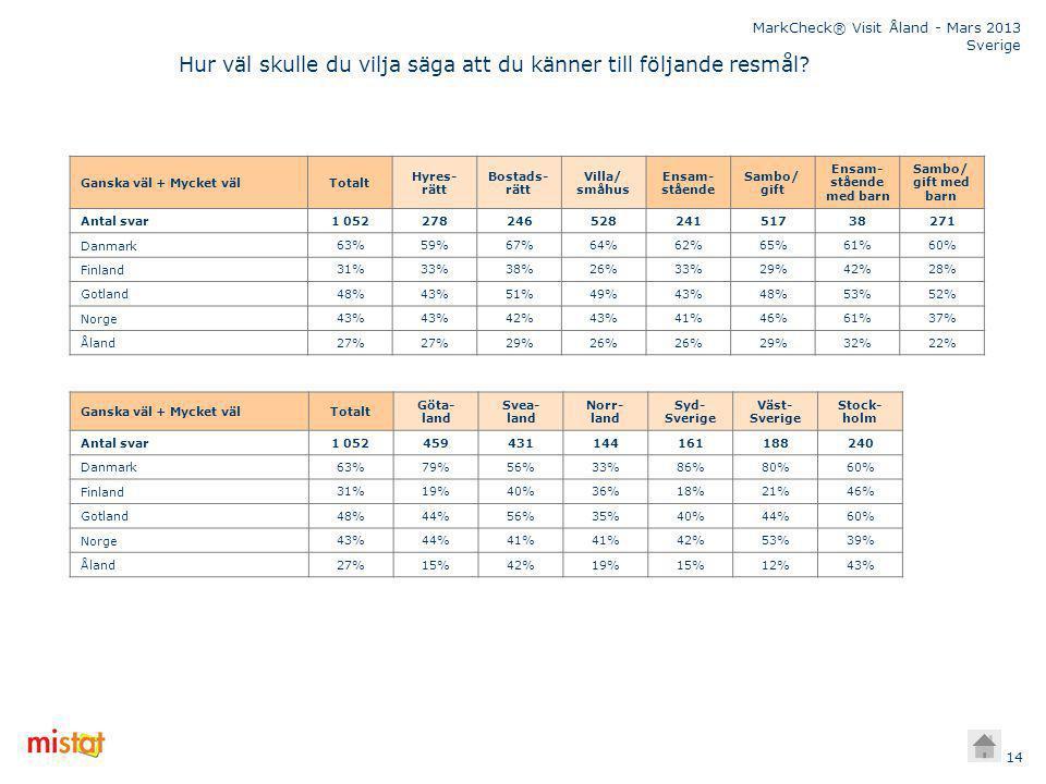 MarkCheck® Visit Åland - Mars 2013 Sverige 14 Ganska väl + Mycket välTotalt Hyres- rätt Bostads- rätt Villa/ småhus Ensam- stående Sambo/ gift Ensam- stående med barn Sambo/ gift med barn Antal svar 1 05227824652824151738271 Danmark 63%59%67%64%62%65%61%60% Finland 31%33%38%26%33%29%42%28% Gotland 48%43%51%49%43%48%53%52% Norge 43% 42%43%41%46%61%37% Åland 27% 29%26% 29%32%22% Hur väl skulle du vilja säga att du känner till följande resmål.