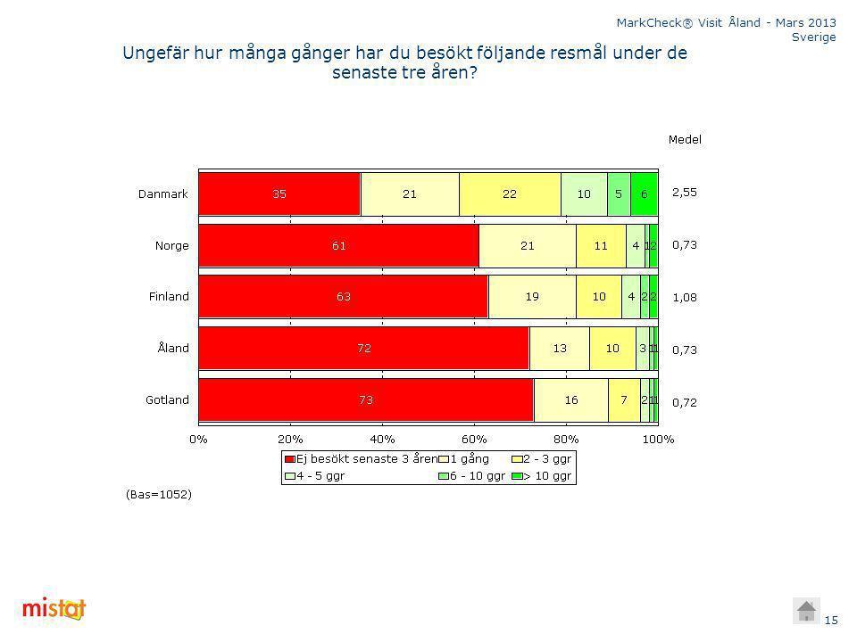 MarkCheck® Visit Åland - Mars 2013 Sverige 15 Ungefär hur många gånger har du besökt följande resmål under de senaste tre åren