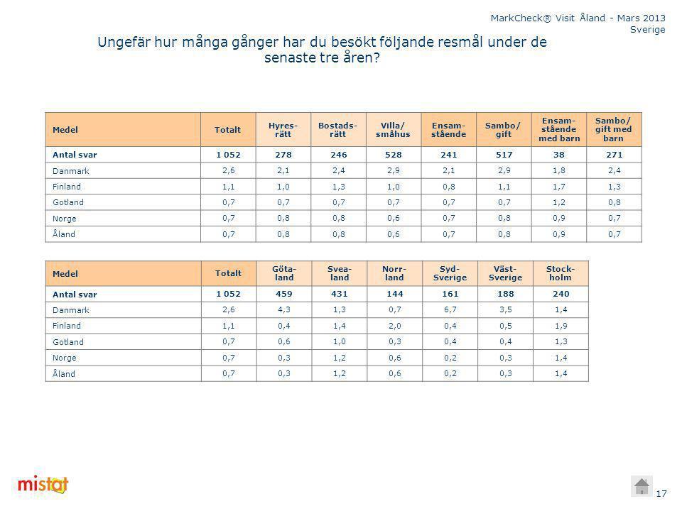 MarkCheck® Visit Åland - Mars 2013 Sverige 17 Ungefär hur många gånger har du besökt följande resmål under de senaste tre åren.
