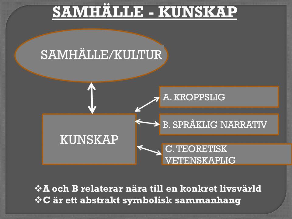 KUNSKAP A. KROPPSLIG B. SPRÅKLIG NARRATIV C. TEORETISK VETENSKAPLIG SAMHÄLLE/KULTUR  A och B relaterar nära till en konkret livsvärld  C är ett abst