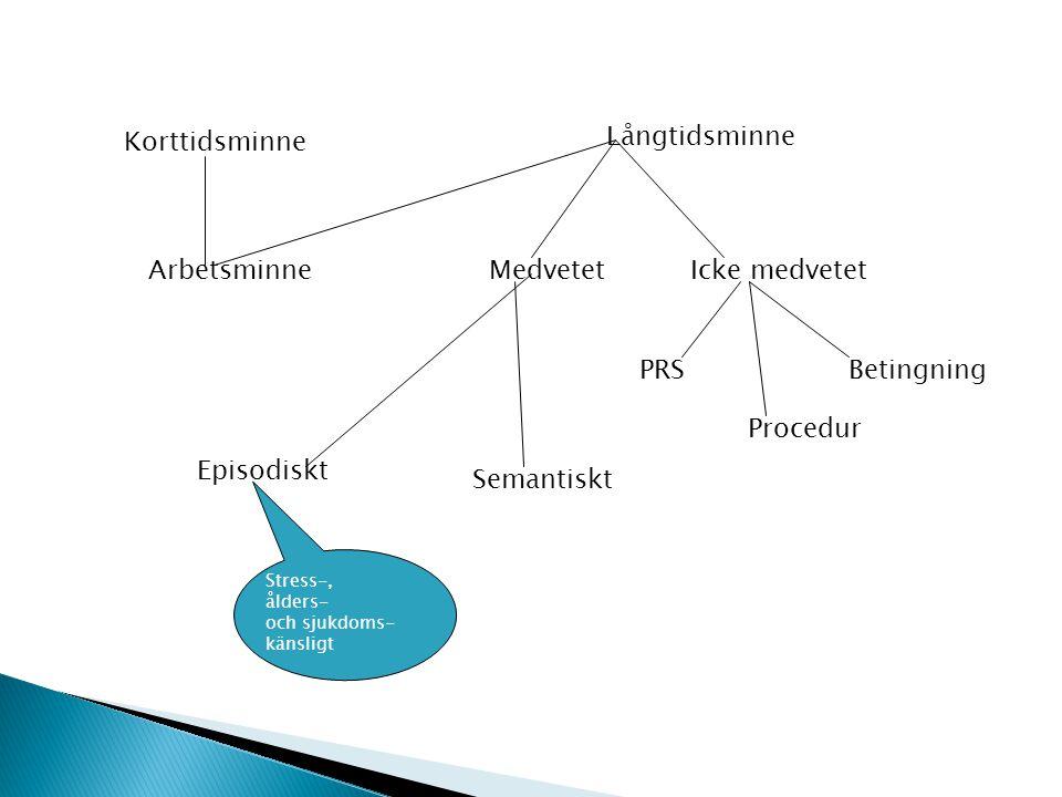 Korttidsminne Långtidsminne ArbetsminneMedvetetIcke medvetet Episodiskt Semantiskt PRS Procedur Betingning Stress-, ålders- och sjukdoms- känsligt