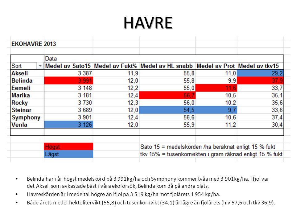 HAVRE • Belinda har i år högst medelskörd på 3 991kg/ha och Symphony kommer tvåa med 3 901kg/ha.