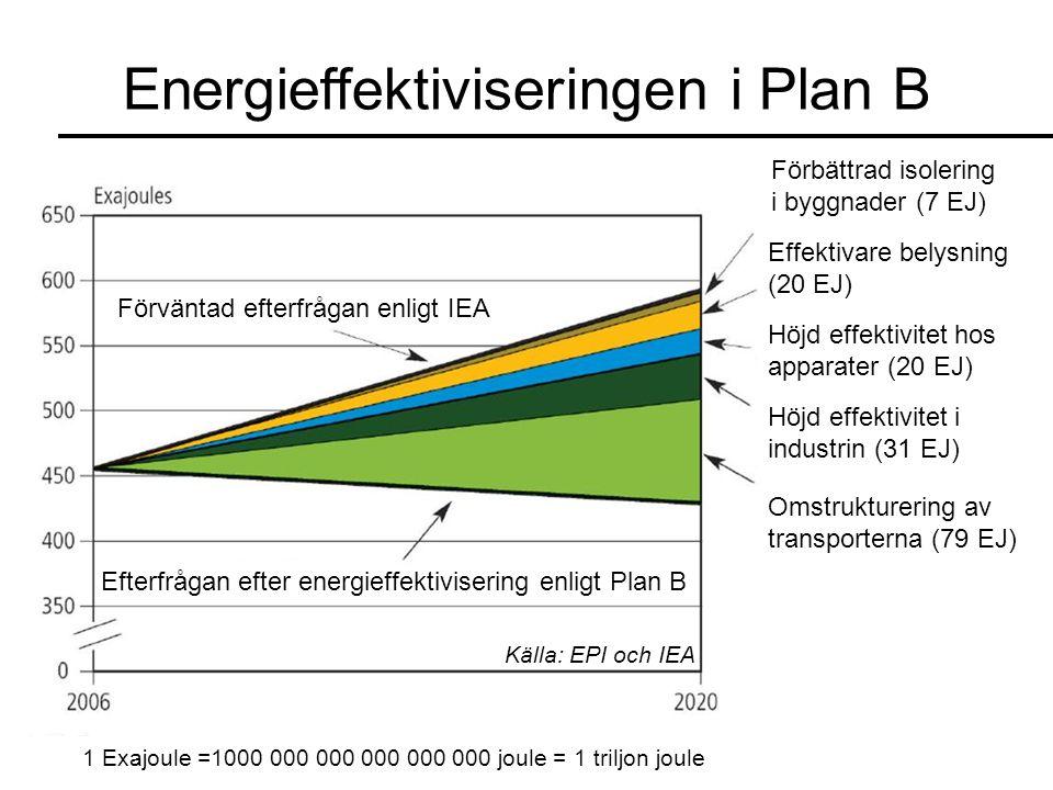 Energieffektiviseringen i Plan B 1 Exajoule =1000 000 000 000 000 000 joule = 1 triljon joule Förbättrad isolering i byggnader (7 EJ) Effektivare belysning (20 EJ) Höjd effektivitet hos apparater (20 EJ) Höjd effektivitet i industrin (31 EJ) Omstrukturering av transporterna (79 EJ) Förväntad efterfrågan enligt IEA Efterfrågan efter energieffektivisering enligt Plan B Källa: EPI och IEA