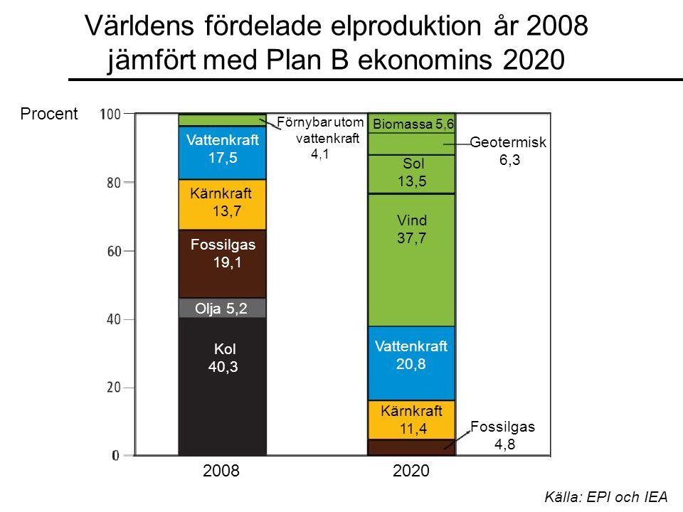 Världens fördelade elproduktion år 2008 jämfört med Plan B ekonomins 2020 Vattenkraft 17,5 Kärnkraft 13,7 Fossilgas 19,1 Olja 5,2 Kol 40,3 Förnybar utom vattenkraft 4,1 Vattenkraft 20,8 Kärnkraft 11,4 Fossilgas 4,8 Vind 37,7 Sol 13,5 Geotermisk 6,3 Biomassa 5,6 Procent Källa: EPI och IEA 20082020