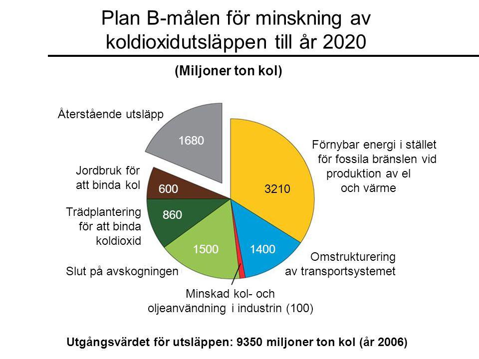 Plan B-målen för minskning av koldioxidutsläppen till år 2020 (Miljoner ton kol) Återstående utsläpp Jordbruk för att binda kol Trädplantering för att binda koldioxid Slut på avskogningen Minskad kol- och oljeanvändning i industrin (100) Omstrukturering av transportsystemet Förnybar energi i stället för fossila bränslen vid produktion av el och värme 1680 600 860 15001400 3210 Utgångsvärdet för utsläppen: 9350 miljoner ton kol (år 2006)