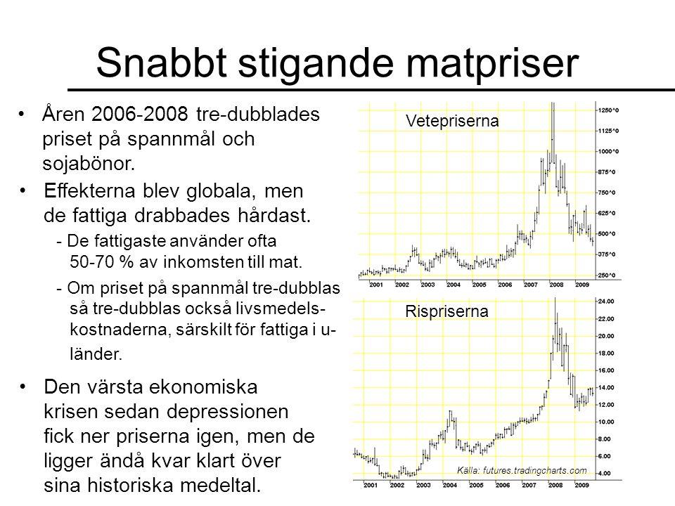 Snabbt stigande matpriser •Åren 2006-2008 tre-dubblades priset på spannmål och sojabönor. Vetepriserna Rispriserna Källa: futures.tradingcharts.com •E