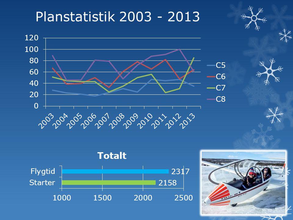 Kebne 2013 - Statistik  Cumulus flög detta år: 64 timmar och 65 flygningar