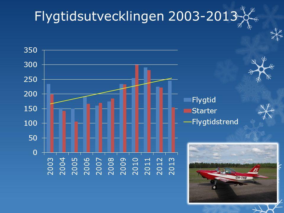 Flygtidsutvecklingen 2003-2013