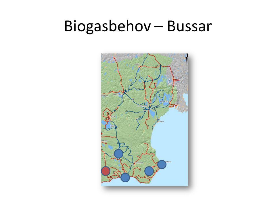 Biogasbehov – Bussar