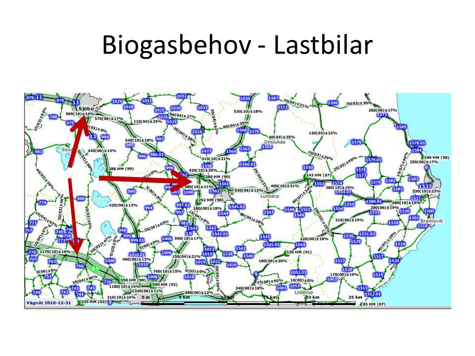 Biogasbehov - Lastbilar