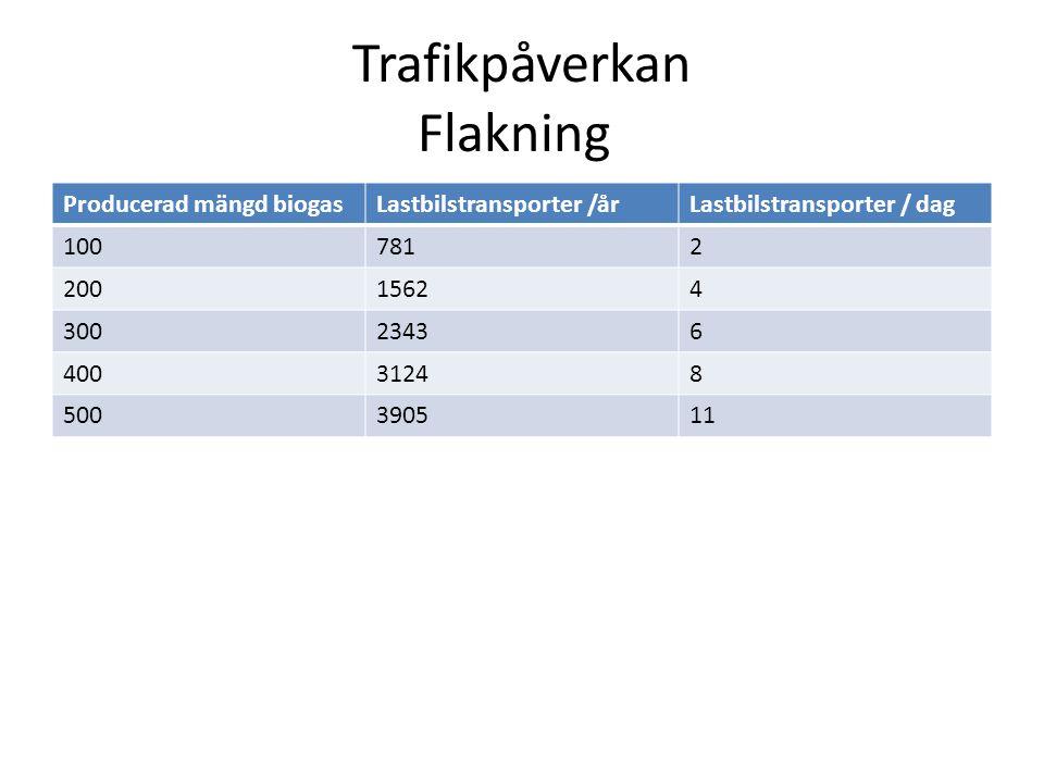 Trafikpåverkan Flakning Producerad mängd biogasLastbilstransporter /årLastbilstransporter / dag 1007812 20015624 30023436 40031248 500390511
