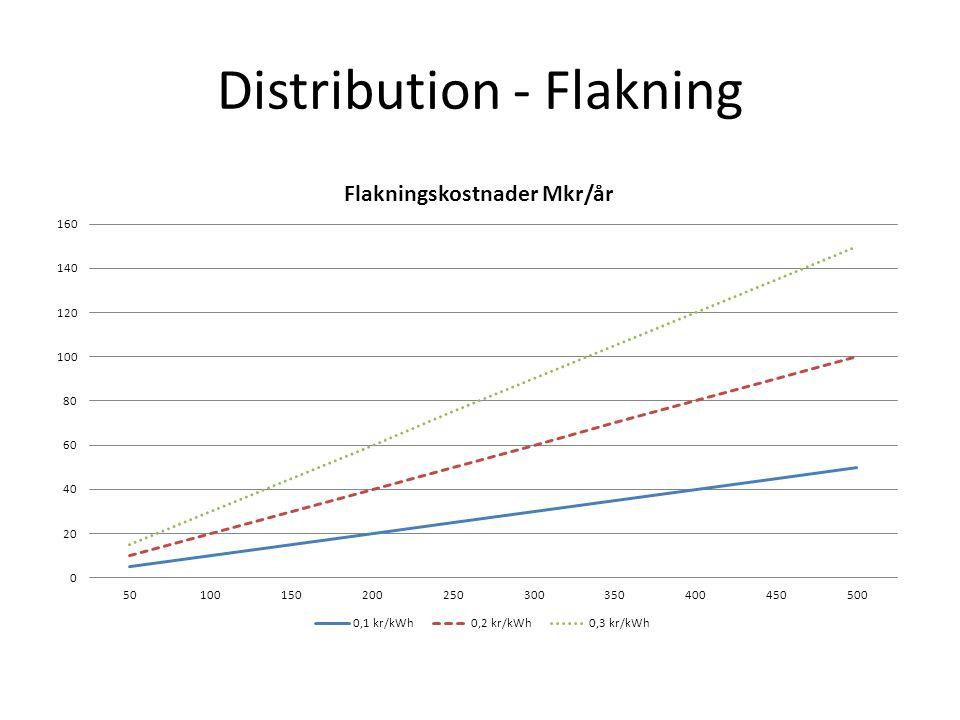 Distribution - Flakning