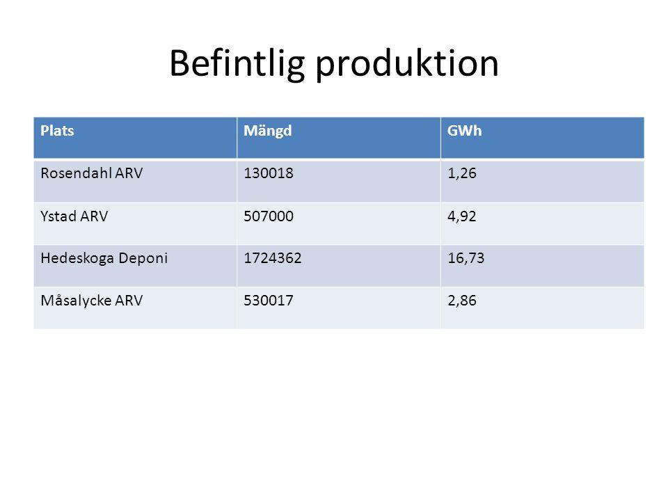 Planerad produktion • Biogas Färs • Tomelilla • Antas i arbetet producera 100 GWh.