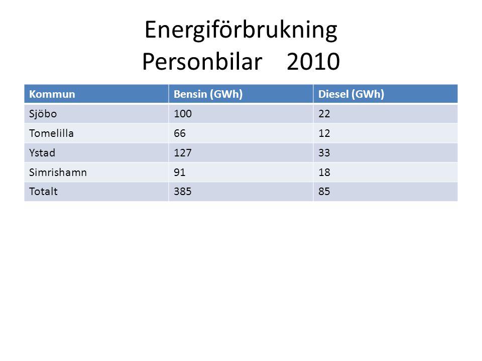 Diskussion Flakning vs Distributionsnät MängdKostnad Flakning kr/kWhÅterbetalningstid KPI 1000,067,34 år för 47 Mkr 1000,123,6 år för 47 Mkr 1000,0614,0 år för 97 Mkr 1000,127,3 år för 97 Mkr