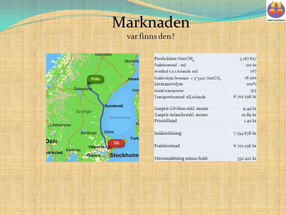 Produktion Nm 3 CH 4 5 167 627 Fraktkostnad / mil200 kr Avstånd t.o.r.Arlanda mil 107 Fraktvolym/leverans = 3*5500 Nm 3 CH 4 16 500 Leveransvolym100% Antal transporter 313 Transportkostnad till Arlanda 6 702 256 kr Gaspris Göviken exkl.