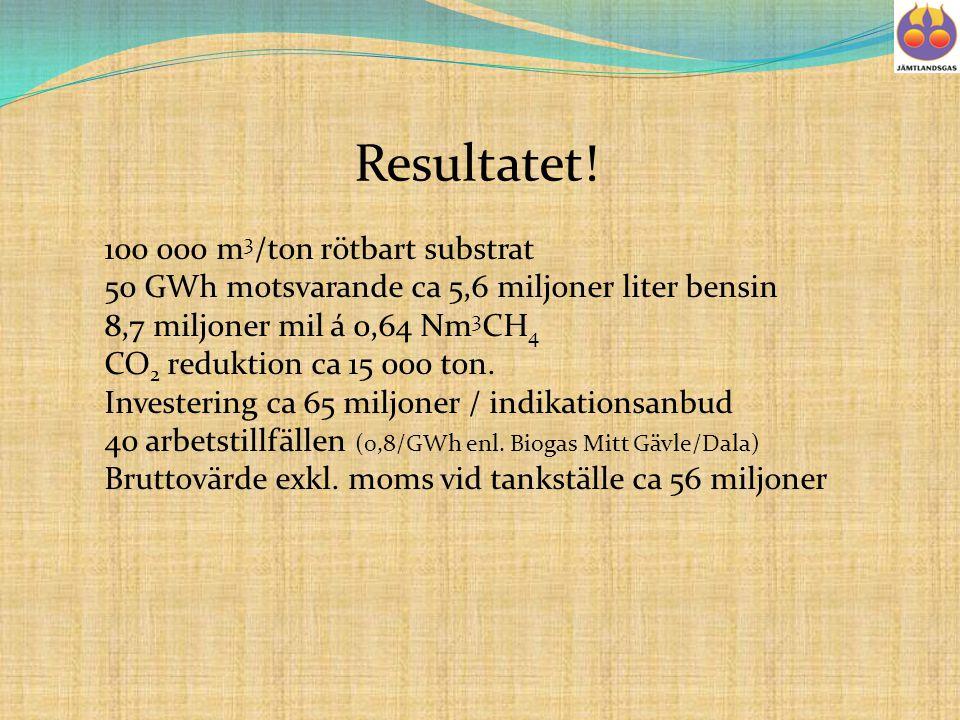 Resultatet! 100 000 m 3 /ton rötbart substrat 50 GWh motsvarande ca 5,6 miljoner liter bensin 8,7 miljoner mil á 0,64 Nm 3 CH 4 CO 2 reduktion ca 15 0