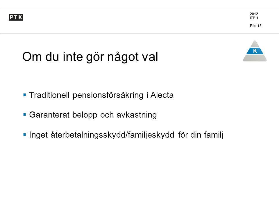 2012 ITP 1 Bild 13 K Om du inte gör något val  Traditionell pensionsförsäkring i Alecta  Garanterat belopp och avkastning  Inget återbetalningsskyd