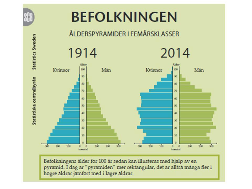Frågor om befolkning Sveriges befolkning 2014 är 9,6 miljoner.