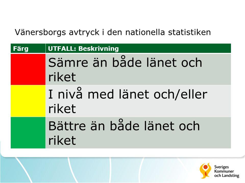 Vänersborgs avtryck i den nationella statistiken FärgUTFALL: Beskrivning Sämre än både länet och riket I nivå med länet och/eller riket Bättre än både