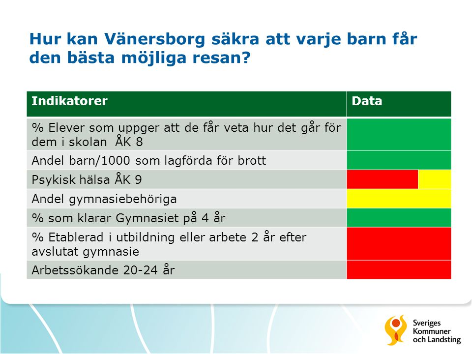 Hur kan Vänersborg säkra att varje barn får den bästa möjliga resan? IndikatorerData % Elever som uppger att de får veta hur det går för dem i skolan