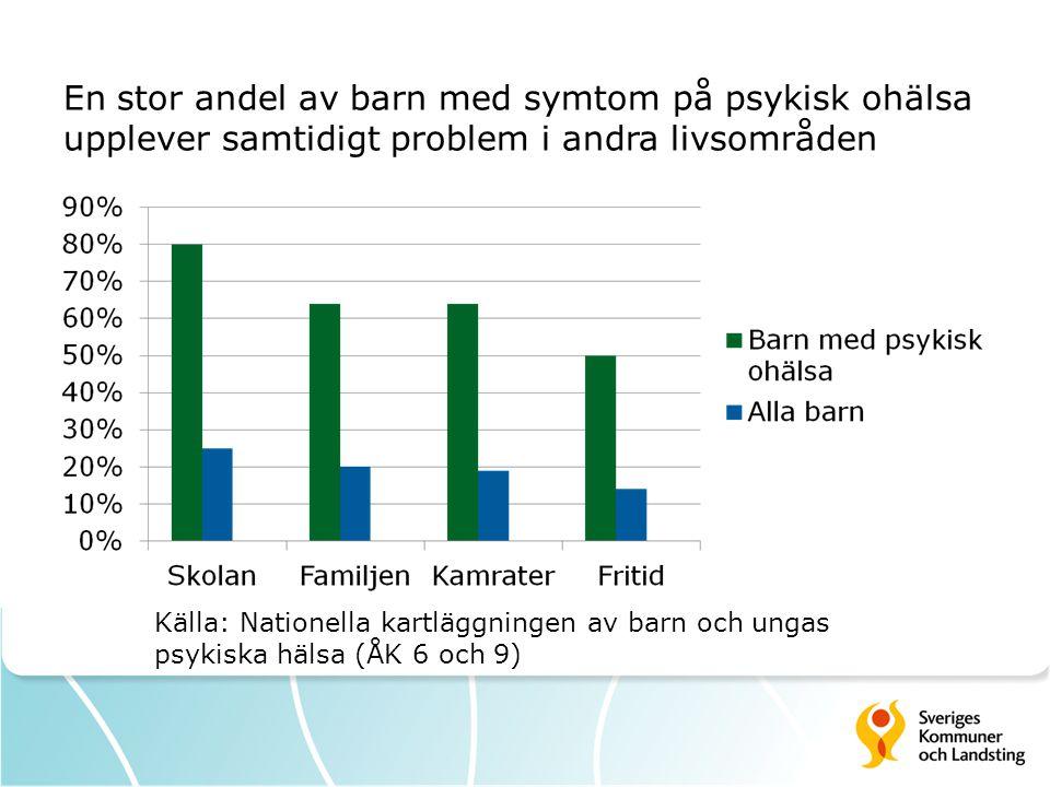 En stor andel av barn med symtom på psykisk ohälsa upplever samtidigt problem i andra livsområden Källa: Nationella kartläggningen av barn och ungas p