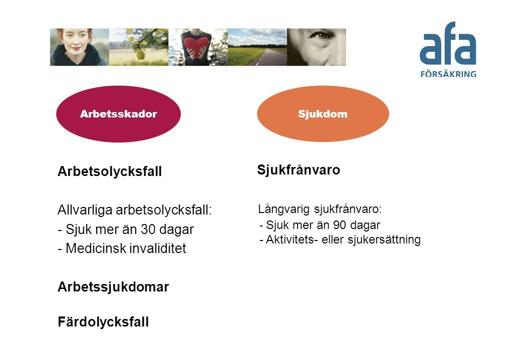 Försäkringarnas omfattning Svenskt Näringsliv/LO/PTK Kommuner och landsting Staten Arbetsskador: TFA TFA-KL PSA Sjukfrånvaro: AGS AGS-KL - (endast arbetare)