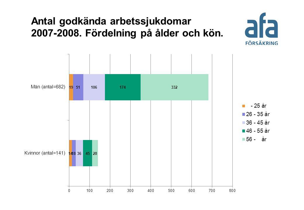 Antal godkända arbetssjukdomar 2007-2008. Fördelning på ålder och kön.