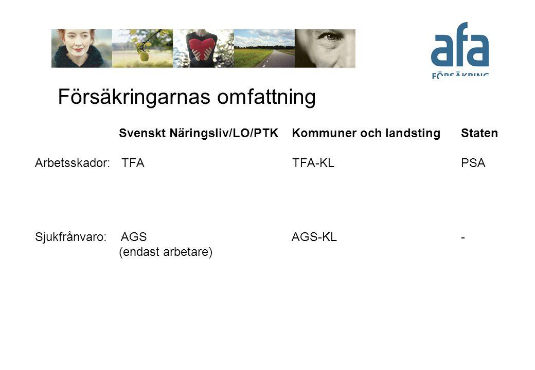 Försäkringarnas omfattning Svenskt Näringsliv/LO/PTK Kommuner och landsting Staten Arbetsskador: TFA TFA-KL PSA Sjukfrånvaro: AGS AGS-KL - (endast arb