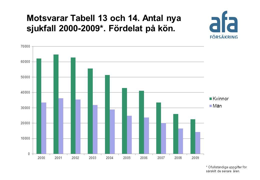 Motsvarar Tabell 13 och 14. Antal nya sjukfall 2000-2009*. Fördelat på kön. * Ofullständiga uppgifter för särskilt de senare åren.