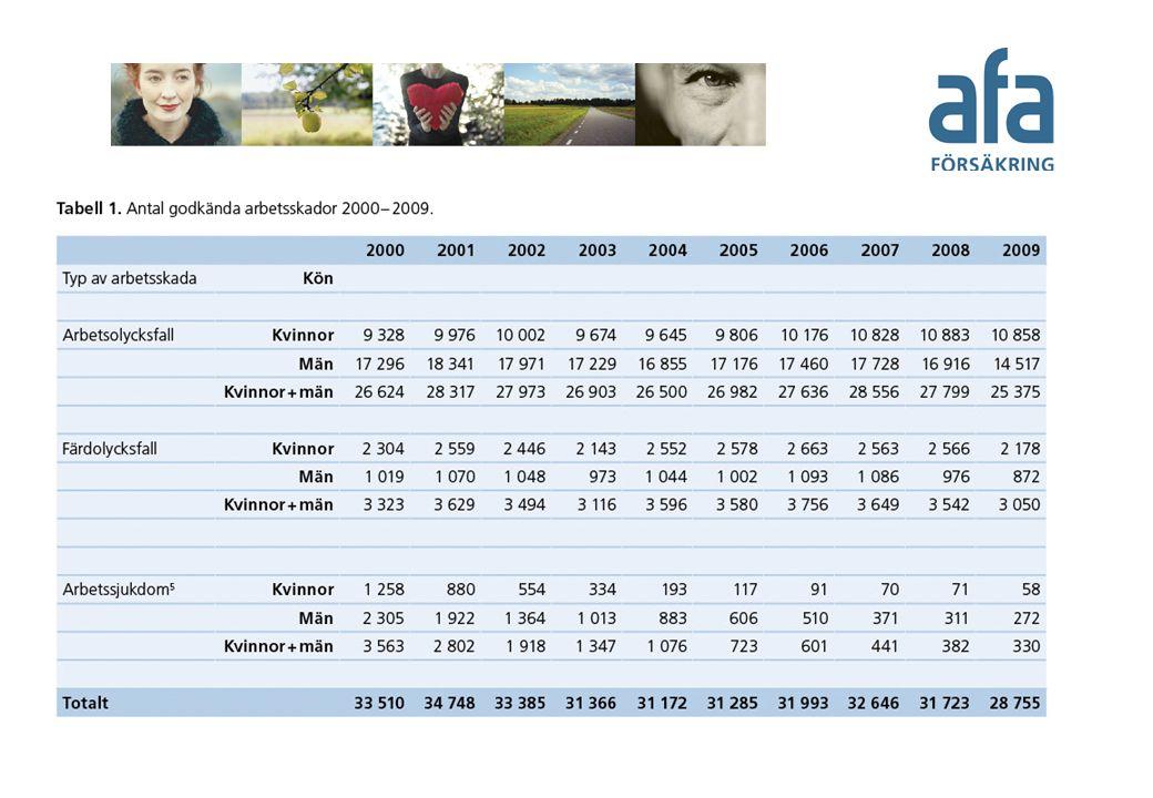 Motsvarar Tabell 2.Antal godkända arbetsolycksfall 2000-2009, allvarlighet*.