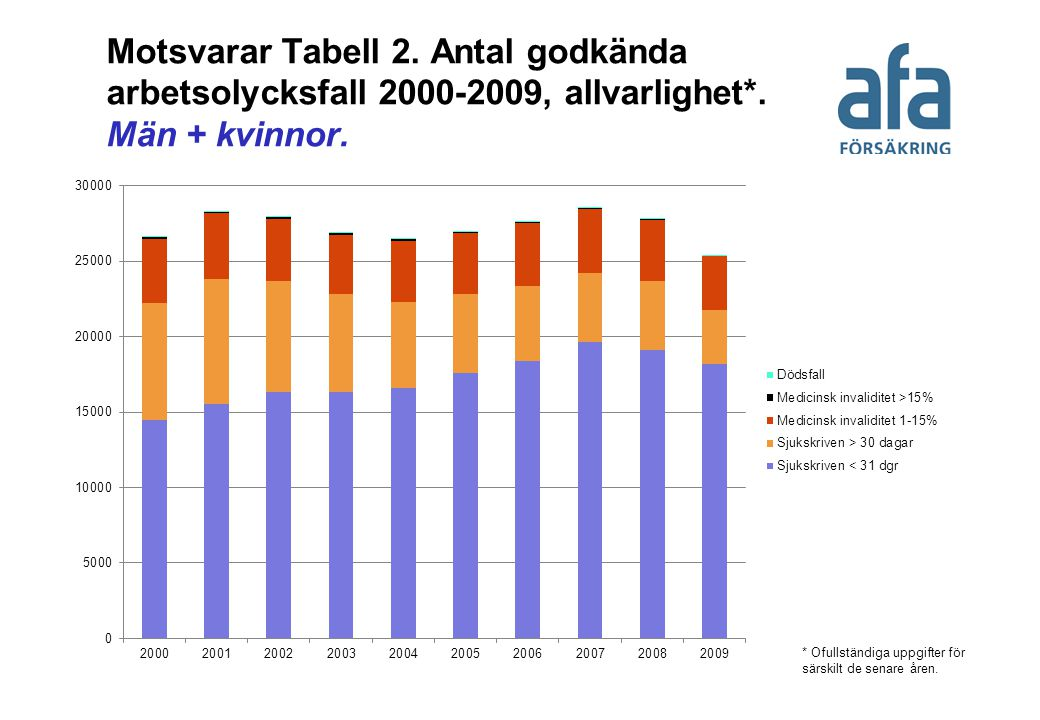 Motsvarar Tabell 2. Antal godkända arbetsolycksfall 2000-2009, allvarlighet*. Män + kvinnor. * Ofullständiga uppgifter för särskilt de senare åren.