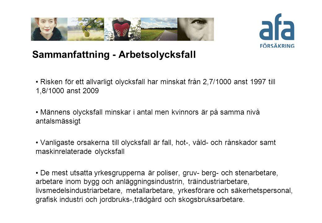 Sammanfattning - Arbetsolycksfall • Risken för ett allvarligt olycksfall har minskat från 2,7/1000 anst 1997 till 1,8/1000 anst 2009 • Männens olycksf