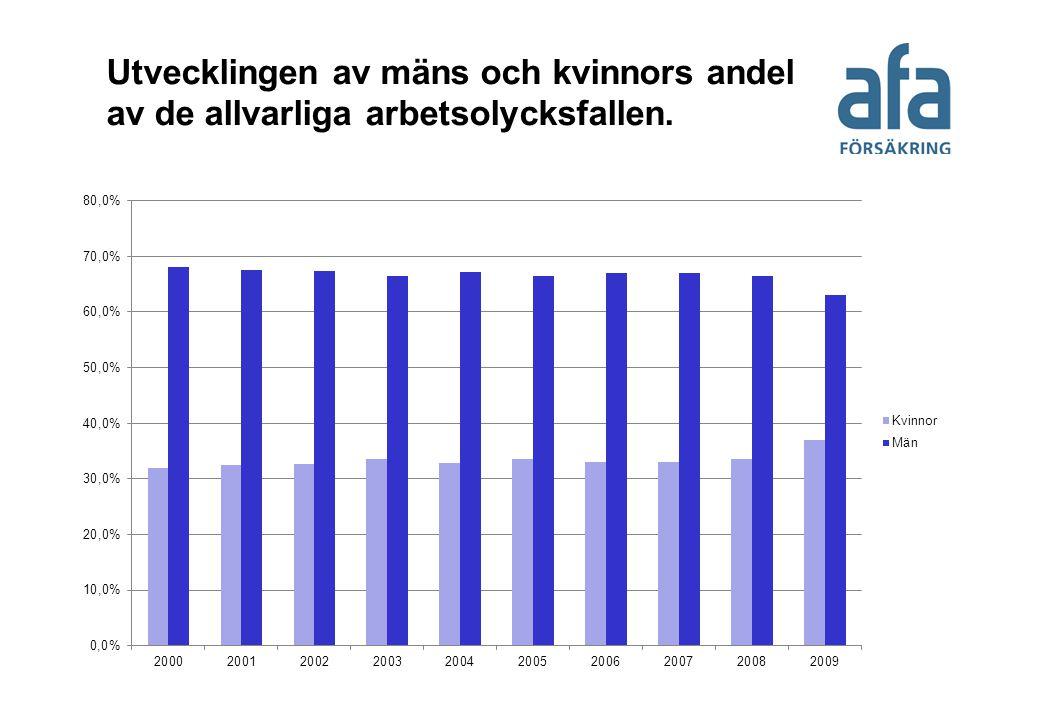 Utvecklingen av mäns och kvinnors andel av de allvarliga arbetsolycksfallen.