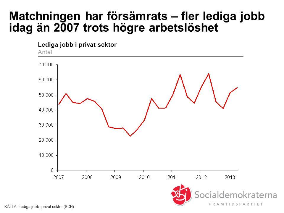Matchningen har försämrats – fler lediga jobb idag än 2007 trots högre arbetslöshet KÄLLA:Lediga jobb, privat sektor (SCB) Lediga jobb i privat sektor