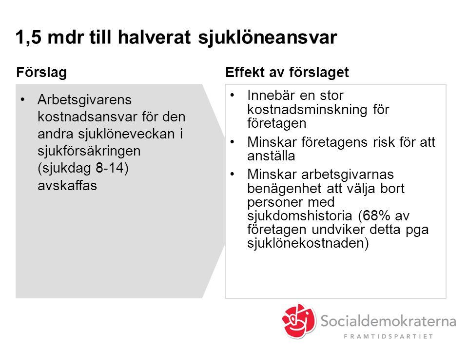 1,5 mdr till halverat sjuklöneansvar Effekt av förslagetFörslag •Arbetsgivarens kostnadsansvar för den andra sjuklöneveckan i sjukförsäkringen (sjukda