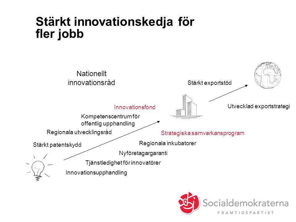 Stärkt innovationskedja för fler jobb Nyföretagargaranti Kompetenscentrum för offentlig upphandling Regionala inkubatorer Stärkt patentskydd Innovatio