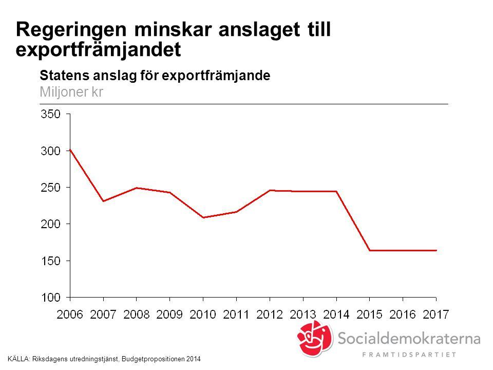 Regeringen minskar anslaget till exportfrämjandet Statens anslag för exportfrämjande Miljoner kr KÄLLA:Riksdagens utredningstjänst, Budgetpropositione