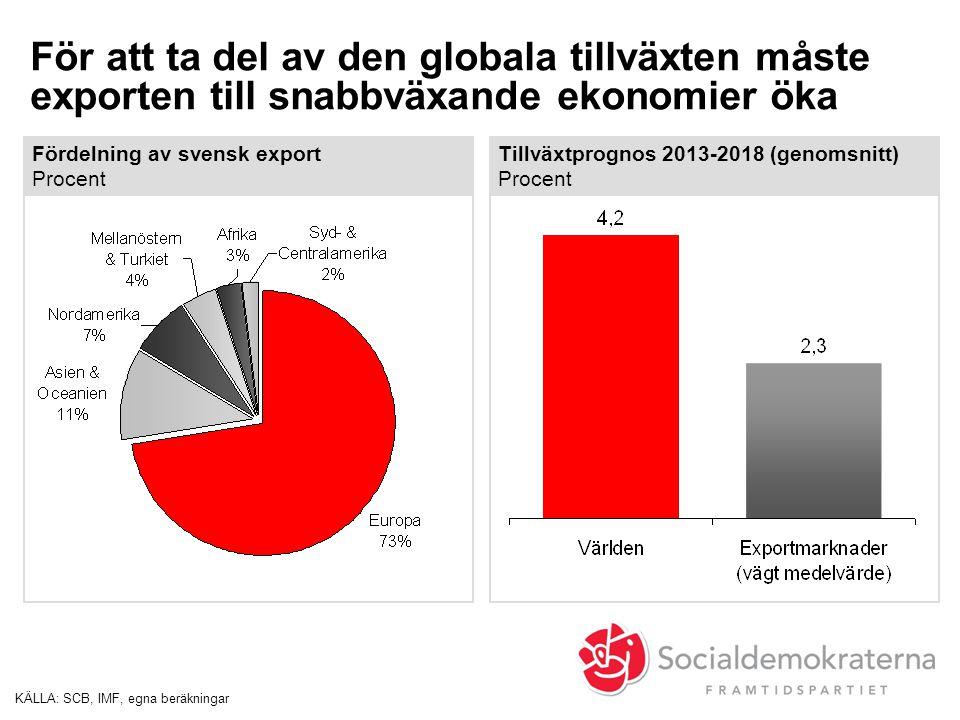 För att ta del av den globala tillväxten måste exporten till snabbväxande ekonomier öka KÄLLA:SCB, IMF, egna beräkningar Fördelning av svensk export P