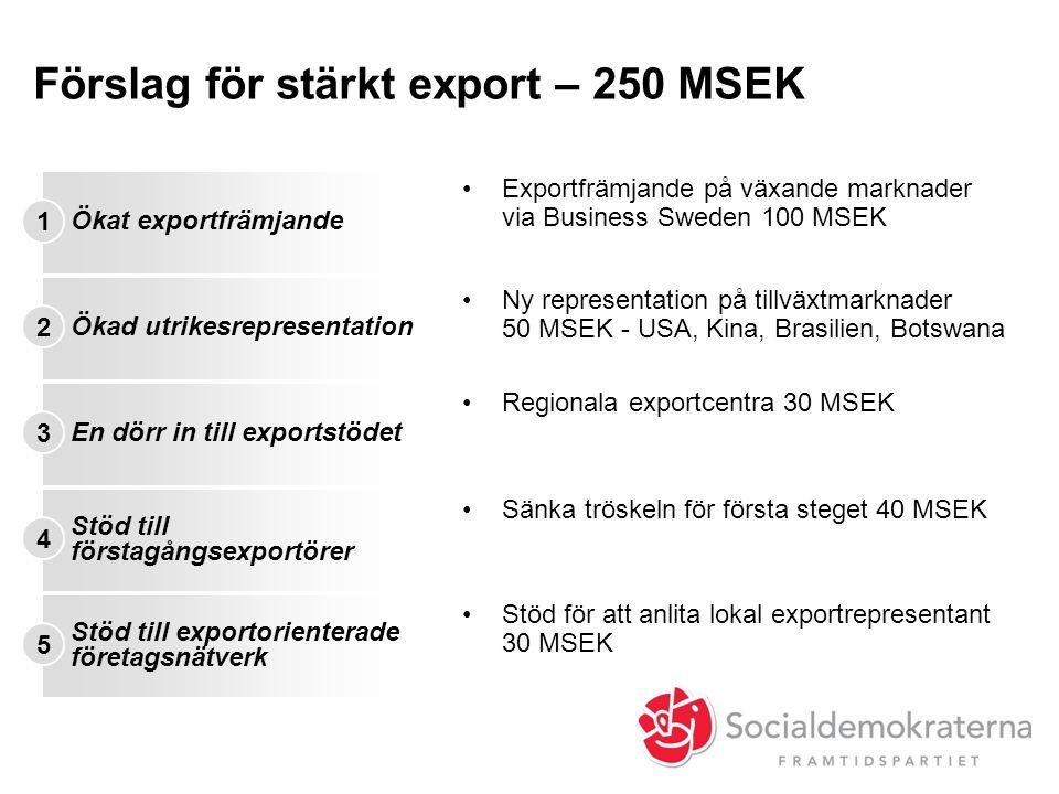 Förslag för stärkt export – 250 MSEK 1 Ökat exportfrämjande •Exportfrämjande på växande marknader via Business Sweden 100 MSEK 2 Ökad utrikesrepresent